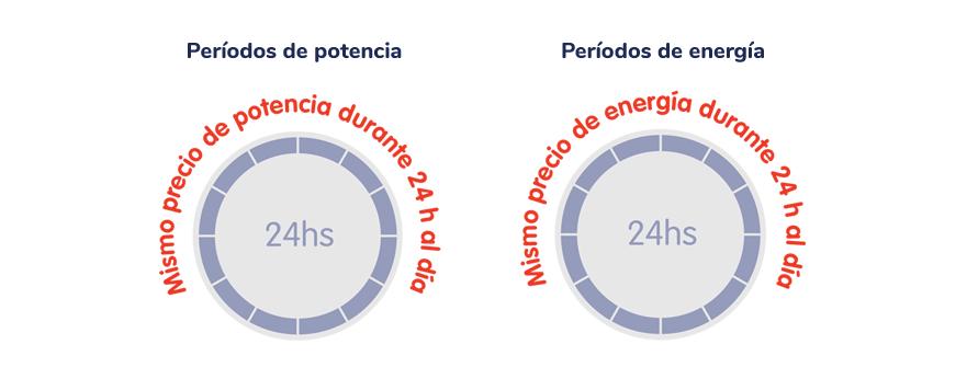 1 termino de potencia y 1 termino de energia