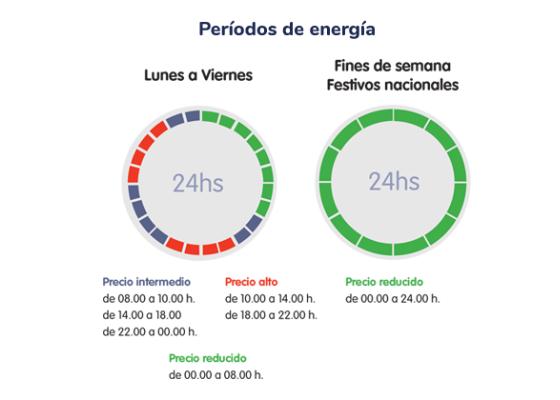 3 terminos de energia